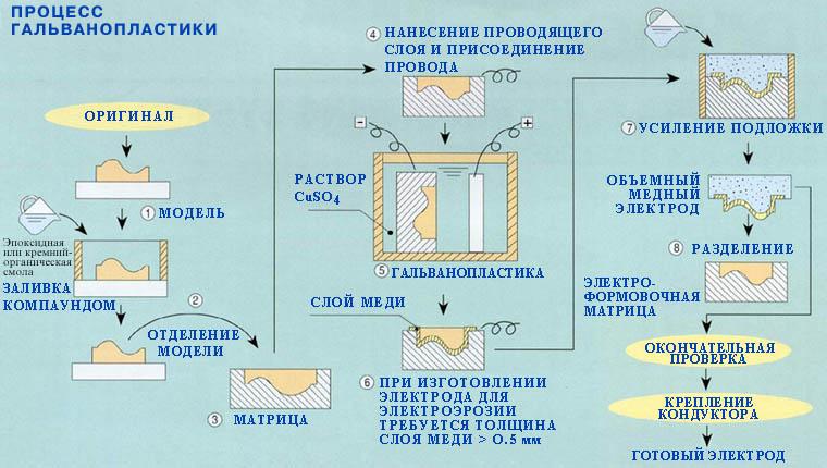 Никелирование дома схема ванн